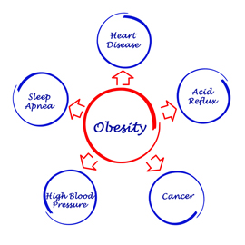 Obesity as a Disease